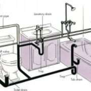 prestige plumbing, how plumbing works